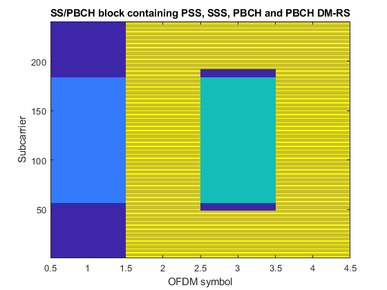 Synchronization Signal Blocks and Bursts - MATLAB & Simulink