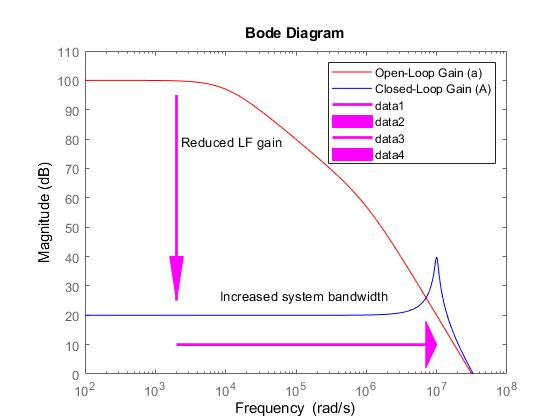 Feedback Amplifier Design - MATLAB & Simulink Example - MathWorks Italia