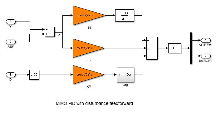 MIMO Control of Diesel Engine - MATLAB & Simulink