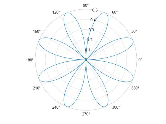 Plot Line In Polar Coordinates