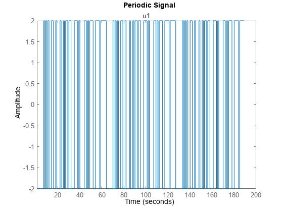 Generate Input Signals Matlab Idinput Mathworks Italia