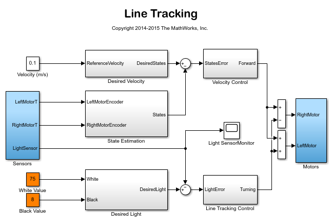 Line Drawing Algorithm Matlab : Line tracking matlab simulink example mathworks italia