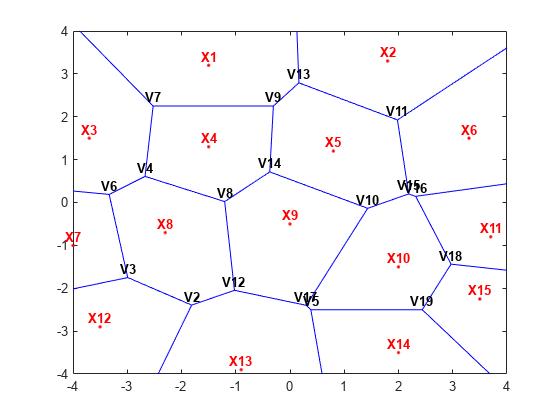 Voronoi Diagrams - Matlab  U0026 Simulink