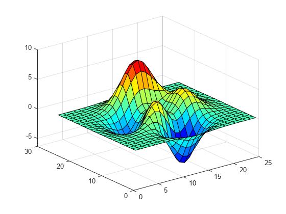 Creating 3-d Plots - Matlab  U0026 Simulink Example