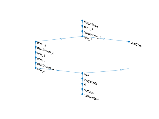Directed acyclic graph (DAG) network for deep learning