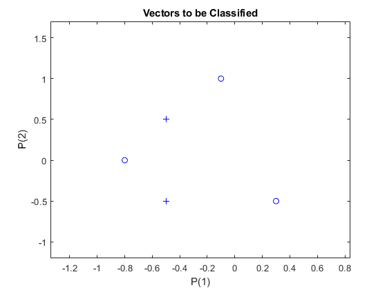 Linearly Non Separable Vectors Matlab Simulink Example