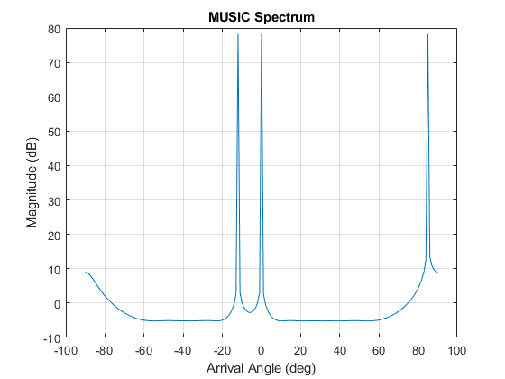 Estimate arrival directions of signals using MUSIC - MATLAB