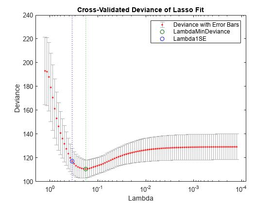 Lasso or elastic net regularization for generalized linear models