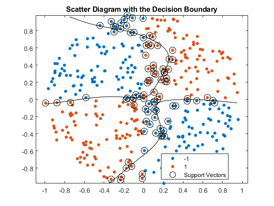 Support Vector Machines for Binary Classification - MATLAB