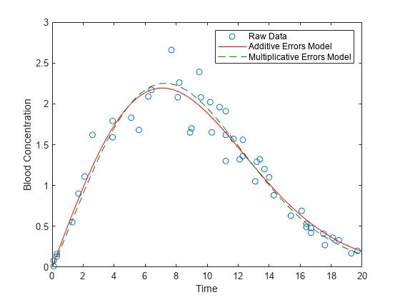 The Matlab Fit Error Bars {Forum Aden}
