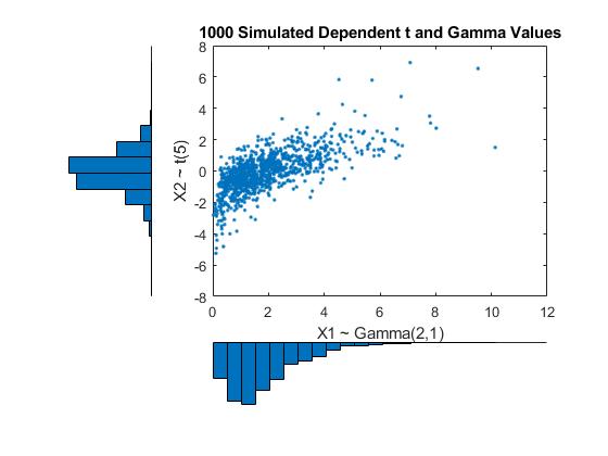 Simulating Dependent Random Variables Using Copulas - MATLAB