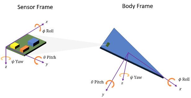 Orientation, Position, and Coordinate Systems - MATLAB & Simulink