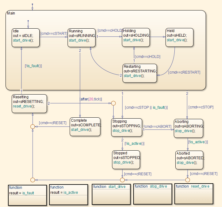 Generated Code Structure for Stateflow Charts - MATLAB ...