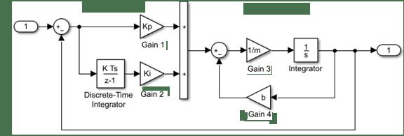 Simulink Models - MATLAB & Simulink - MathWorks ItaliaMathWorks