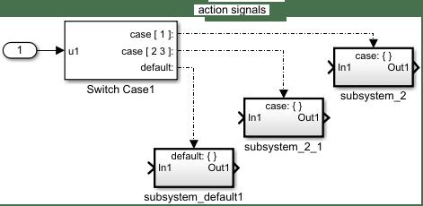 Select subsystem execution using logic similar to a switch for Case logic italia