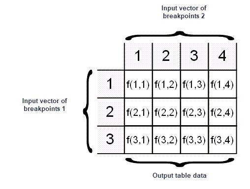 Anatomy of a Lookup Table - MATLAB & Simulink - MathWorks Italia
