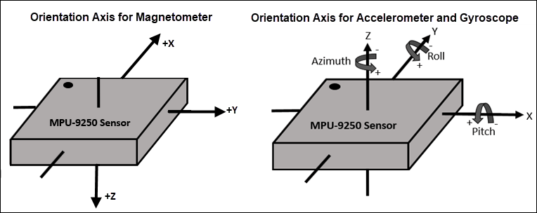 Measure acceleration, angular rate, and magnetic field, and