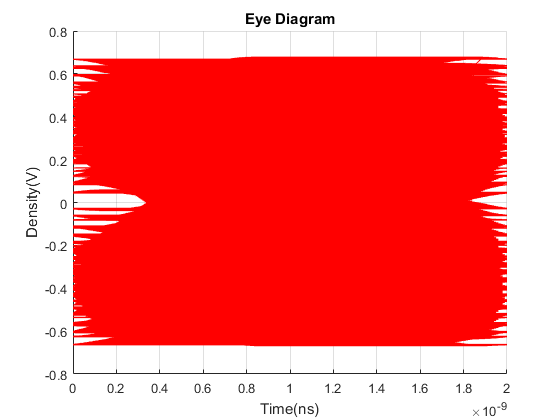 Plotting eye diagram 2 d plot from ads data in matlab matlab generated from below matlab code ccuart Choice Image