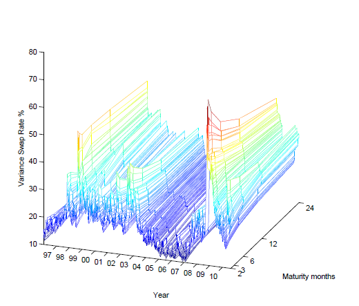 3d plot term structure matlab answers matlab central ccuart Gallery