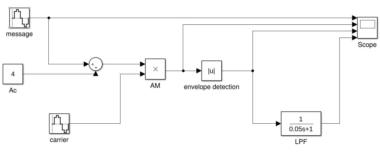 Is there an issue with my simulink transfer function block matlab i am currently running r2015b does anyone think that there is an issue with the transfer function block i will include my block diagram along with the ccuart Image collections
