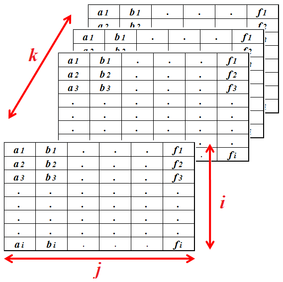 Switch elements of the 2nd and 3d dimension in 3d matrix for Table 2 matrix matlab
