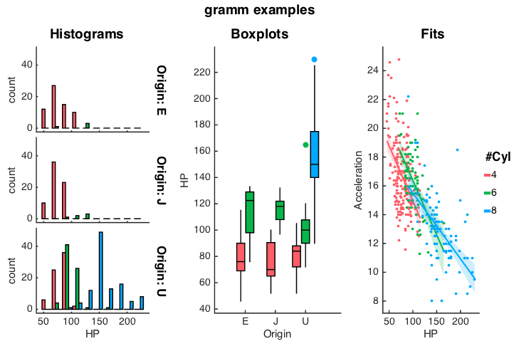 gramm (complete data visualization toolbox, ggplot2/R-like