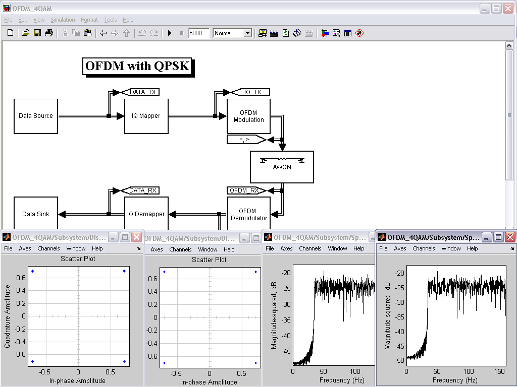 OFDM with QPSK - File Exchange - MATLAB Central