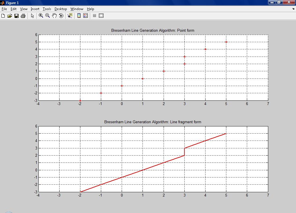Line Drawing by Bresenham Algorithm - File Exchange - MATLAB