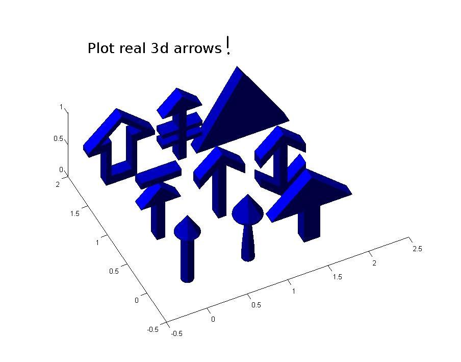 Plot 3d vector matlab : Watch need for speed full movie 2014