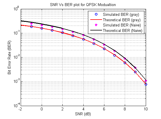 Bit Error Rate for QPSK Modulation with Gray and naive code - File