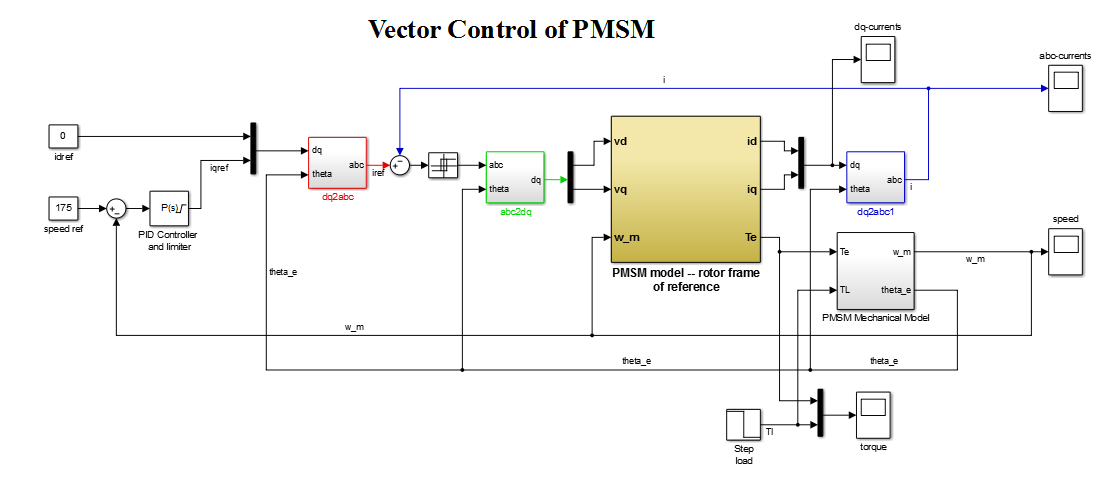 Vector Control Of Permanent Magnet Synchronous Motor