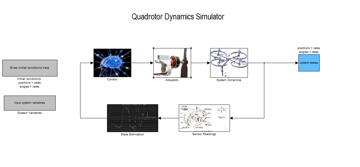 Quadrotor dynamics modelling using simulink - File Exchange