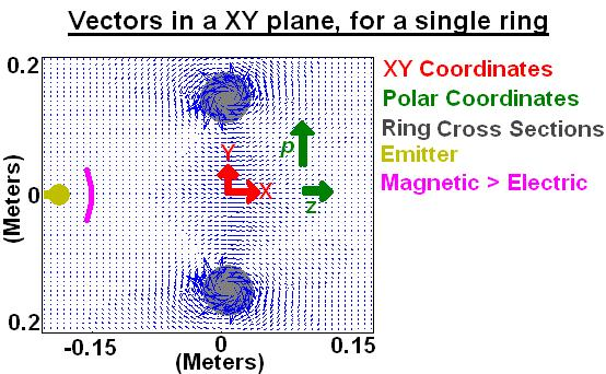 The Magnetic Vector Field Made by a Ring of Current - File