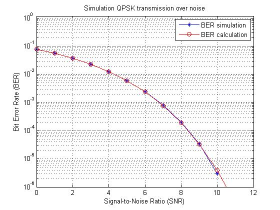 Simulation BER of QPSK transmission over noise - File