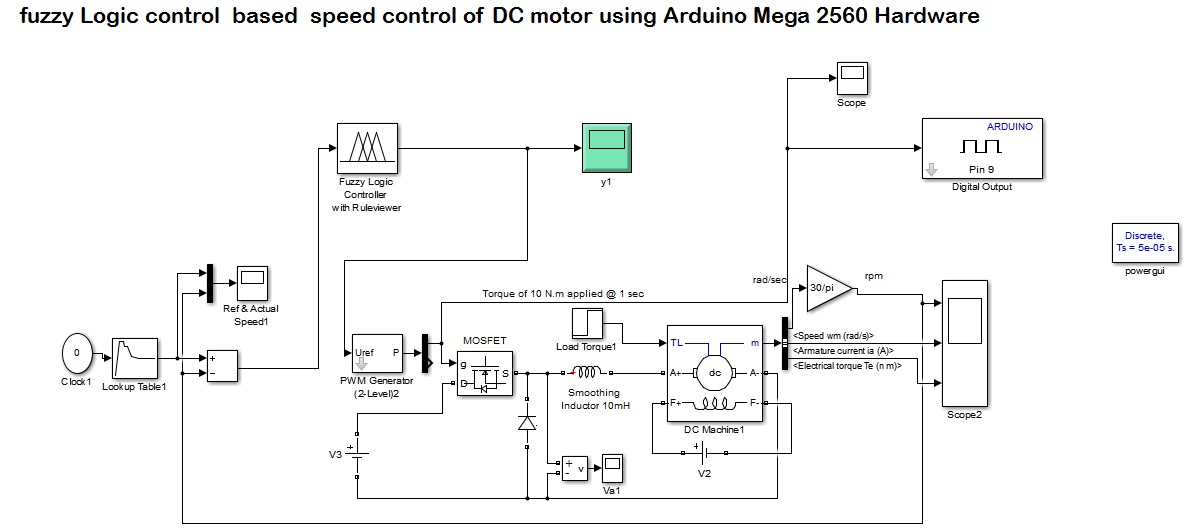 fuzzy Logic control based speed control of DC motor using Arduino ...