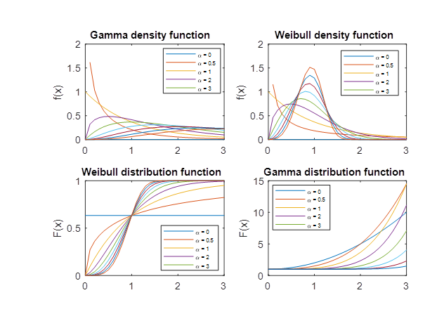 Statistical probability density and distribution functions