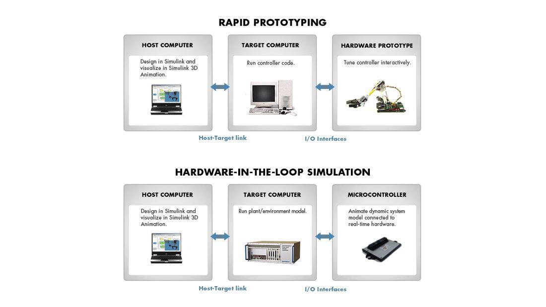 Componenti di un ambiente di prova Simulink Real-Time
