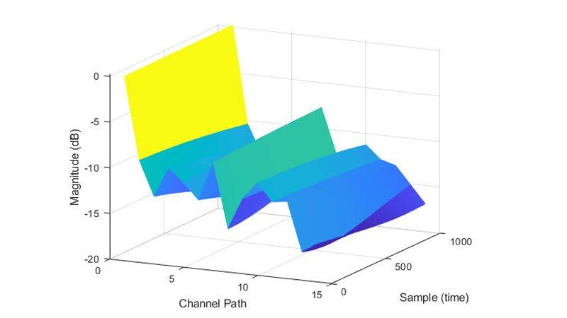 Guadagni del percorso del modello di canale TDL.