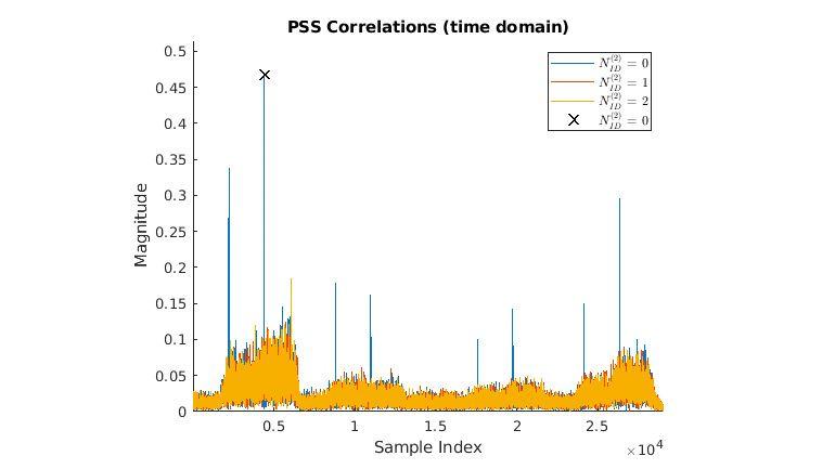Decodificazione BCH e analisi MIB.