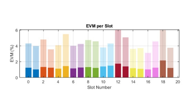 Prestazioni EVM di un trasmettitore RF 5G NR.