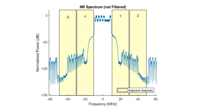 Misurazione dell'ACLR per modelli di test 5G NR.