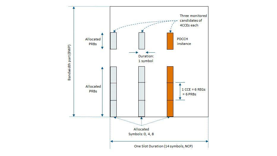 Elaborazione di controllo di downlink.