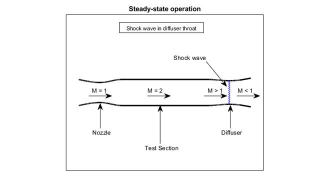 Visualizzazione della sezione di prova di una galleria del vento supersonica.