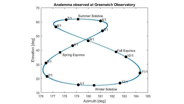 Grafico dell'analemma solare osservato all'Osservatorio di Greenwich.