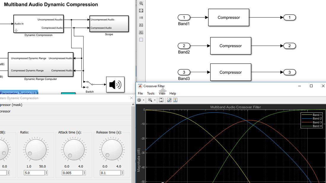 Visualizzazione composta di un modello Simulink, con blocchi e sottosistemi a diversi livelli della gerarchia del modello, un grafico di una risposta del filtro e un'interfaccia utente con quadranti interattivi per la regolazione dei valori parametrici.