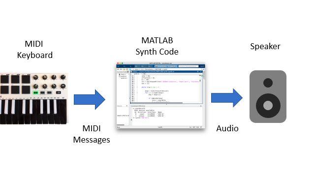 Diagramma a blocchi che mostra un controller MIDI per tastiera che invia messaggi MIDI a una sessione MATLAB, che a sua volta elabora i messaggi, sintetizza le forme d'onda delle note e riproduce i campioni generati attraverso un altoparlante.
