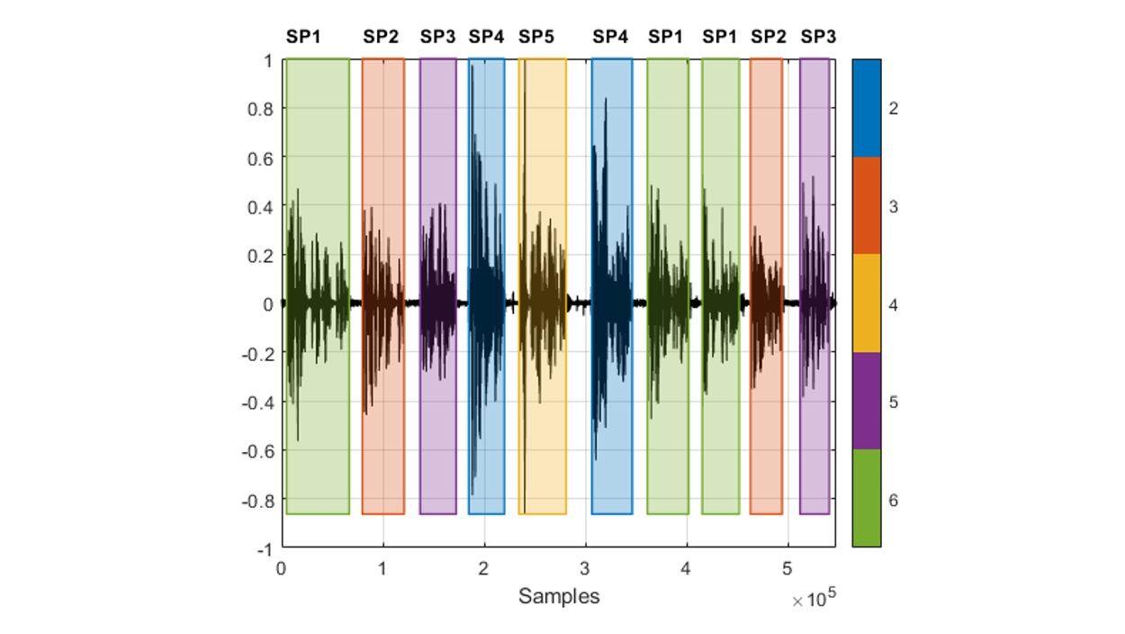 Forma d'onda di una registrazione vocale con segmenti alternati pronunciati da diversi parlanti e indicazione a colori del parlante in ciascuna regione vocale rilevata.