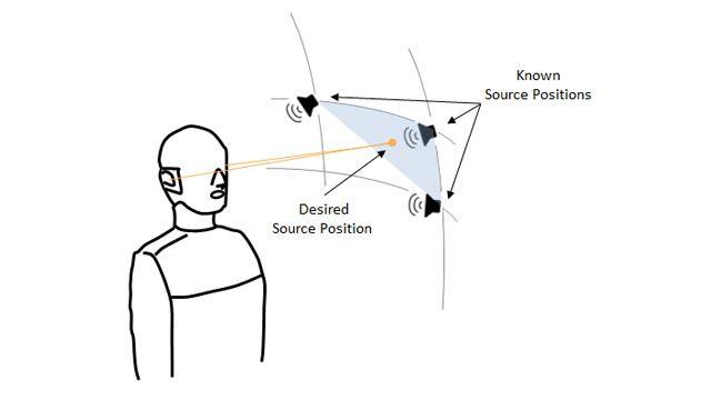 Disegno che mostra un manichino binaurale, tre altoparlanti ai vertici di un settore sferico, che rappresentano tre punti in cui la funzione Head Related Transfer Function è nota, e un quarto punto in una posizione casuale all'interno del settore, per il quale la funzione HRTF deve essere stimata.