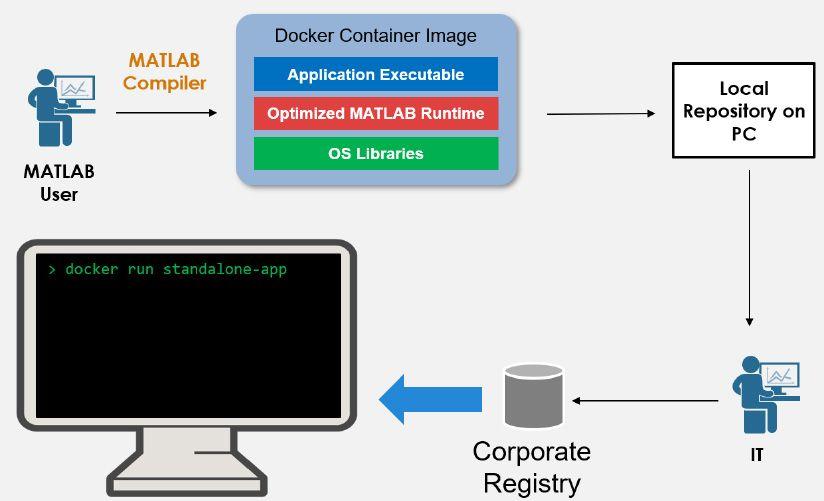 Workflow per pacchettizzare un'applicazione standalone come container Docker.
