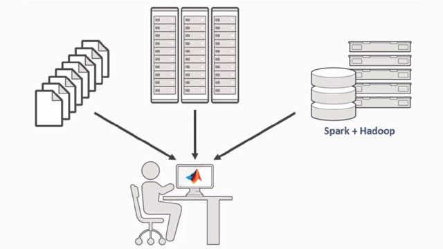 Usa MATLAB® per manipolare e analizzare dati che sarebbero troppo grandi per una memoria.